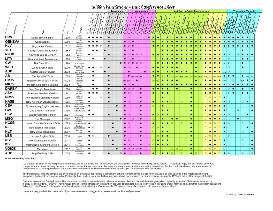 Bible Translation Matrix